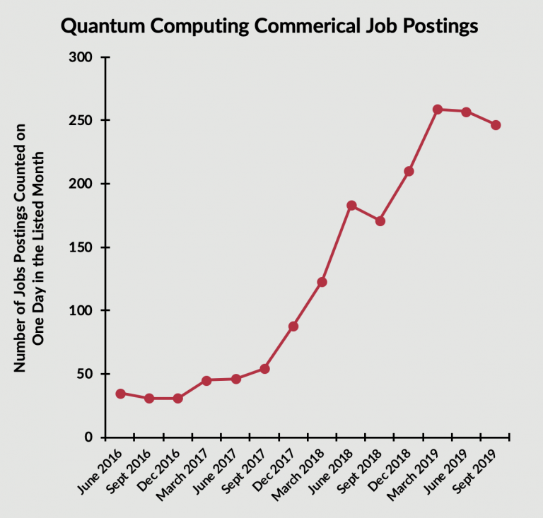 a graph showing the rise in QC jobs in recent years
