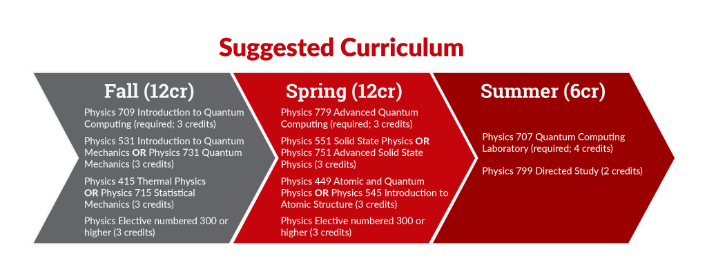 SUGGESTED CURRICULUM Fall Semester: Physics 709 Introduction to Quantum Computing (required, 3 credits) Physics 531 Introduction to Quantum Mechanics or 731 Quantum Mechanics (3 credits) Physics 415 Thermal Physics or 715 Statistical Mechanics (3 credits) Physics Elective (numbered 300 or higher, 3 credits) Spring Semester: Physics 779 Advanced Quantum Computing (required, 3 credits) Physics 551 Solid State Physics or 751 Advanced Solid State Physics (3 credits) Physics 449 Atomic and Quantum Physics or 545 Introduction to Atomic Structure (3 credits) Physics Elective (numbered 300 or higher, 3 credits) Summer Semester: Physics 707 Quantum Computing Laboratory (required, 4 credits) Physics 799 Directed Study (2 credits)