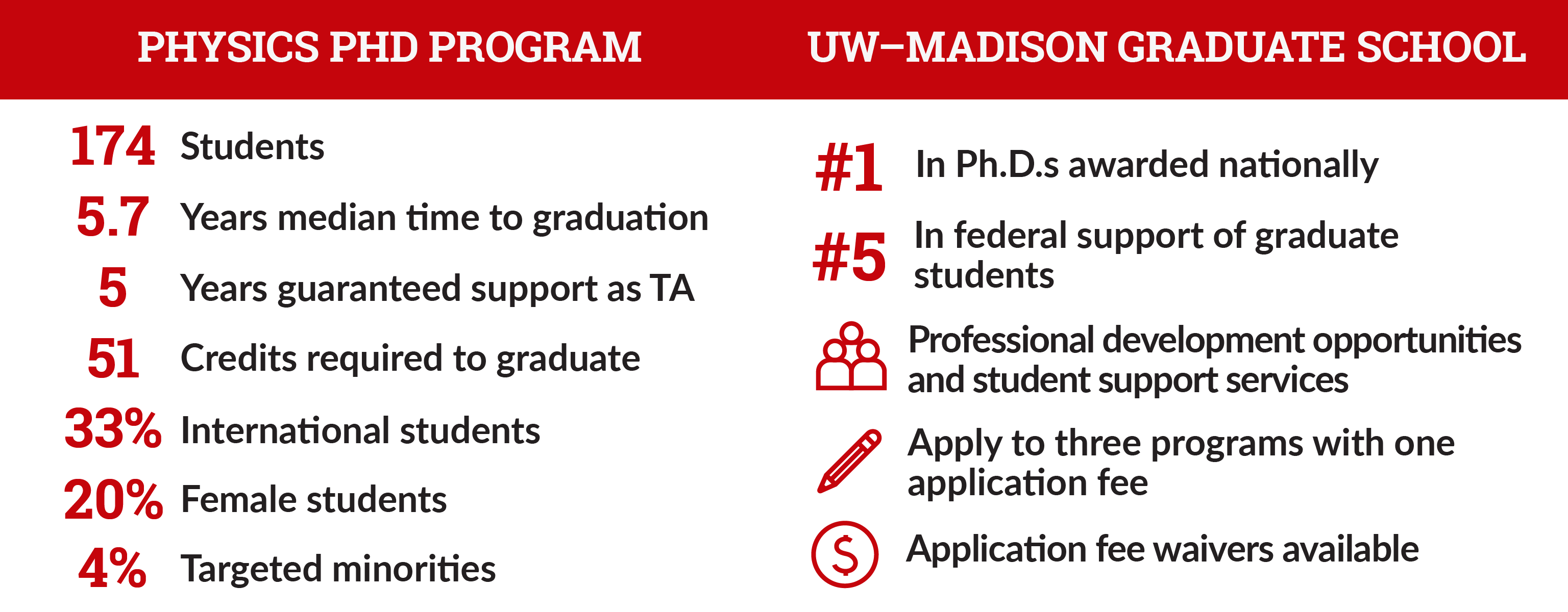 infographic with facts and figures about PhD program