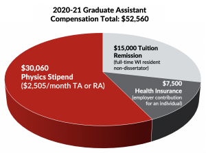 piechart shows breakdown of $52560 annual phd student compensation: $30060 stipend, $15000 tuition remission, $7500 health care
