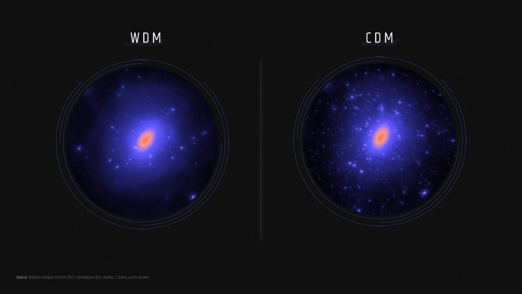 two circles with clusters of stars in them, showing predictions of warm dark matter (fewer stars visible) on the left and cold dark matter (far more stars) on the right