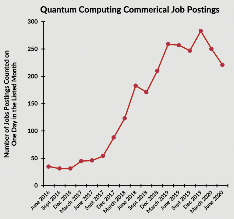 a graph showing the increase in quantum computing jobs postings since 2016, with a slight downturn in 2020 likely due to the pandemic