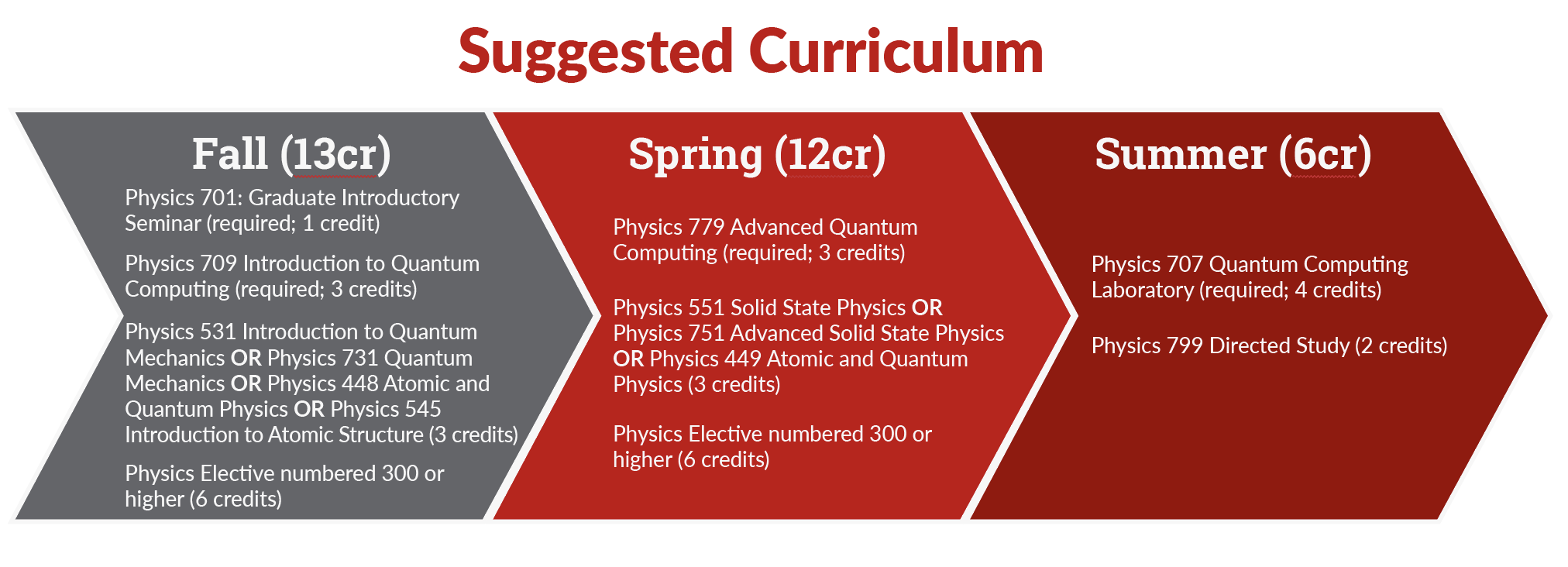 SUGGESTED CURRICULUM Fall Semester: Physics 701 (required, 1 credit) Physics 709 Introduction to Quantum Computing (required, 3 credits) Physics 531 Introduction to Quantum Mechanics OR Physics 731 Quantum Mechanics OR Physics 448 Atomic and Quantum Physics OR Physics 545 Introduction to Atomic Structure (3 credits); Physics Elective (numbered 300 or higher, 6 credits) Spring Semester: Physics 779 Advanced Quantum Computing (required, 3 credits) Physics 551 Solid State Physics or 751 Advanced Solid State Physics or Physics 449 Atomic and Quantum Physics (3 credits); Physics Elective (numbered 300 or higher, 6 credits) Summer Semester: Physics 707 Quantum Computing Laboratory (required, 4 credits) Physics 799 Directed Study (2 credits)