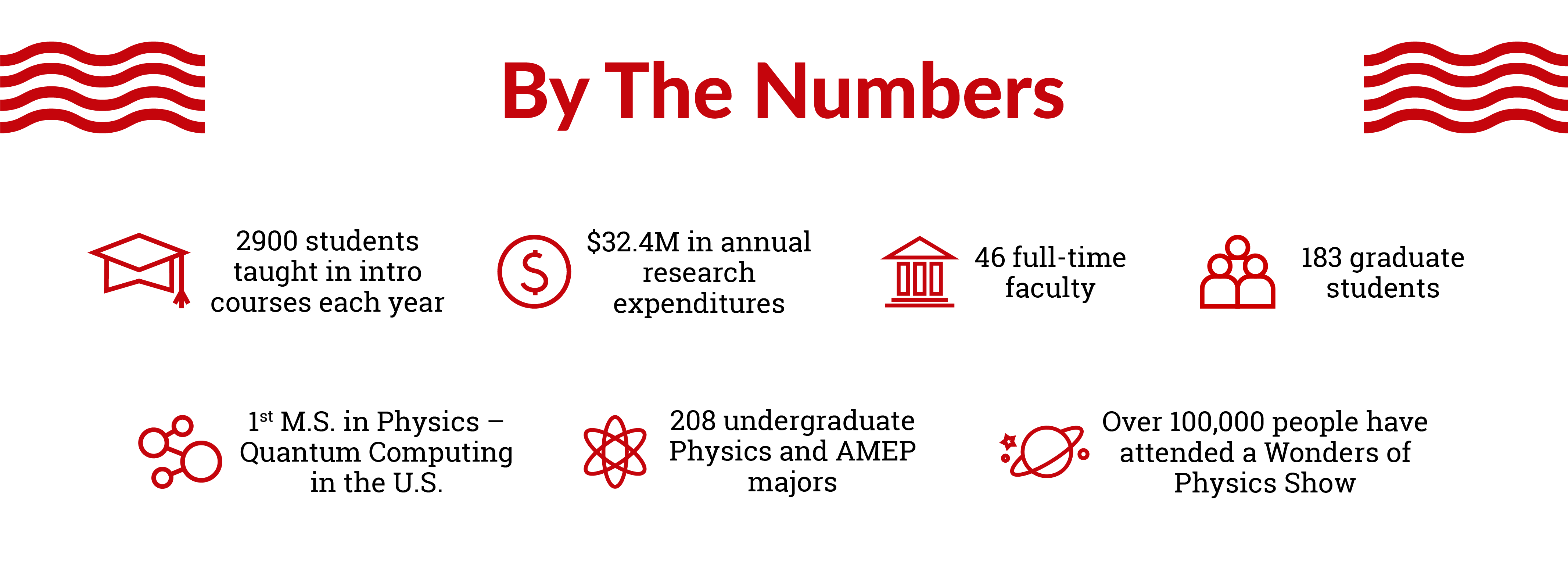 208 undergraduate Physics and AMEP majorsOver 100,000 people have attended a Wonders of Physics Show1st M.S. in Physics – Quantum Computing in the U.S. 183 graduate students46 full-time faculty $32.4M in annual research expenditures 2900 students taught in intro courses each year